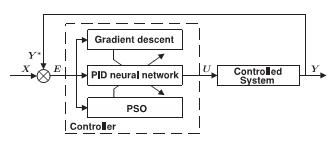 بلوک دیاگرام کنترلی عصبی PID تطبیقی