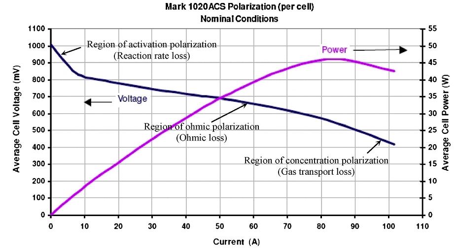 مشخصه توان ولتاژ پیل سوختی