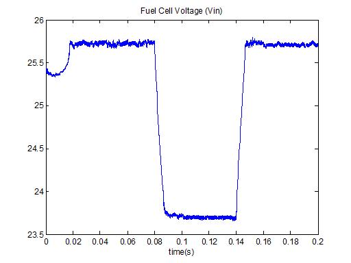 ولتاژ پیل سوختی در متلب