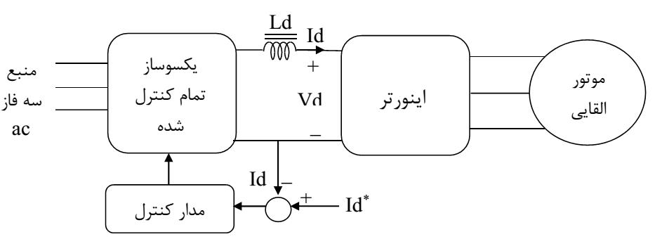 اینورتر منبع جریان با یکسوساز کنترل شده