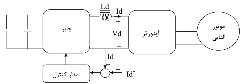 اینورتر منبع جریان با چاپر dc/dc