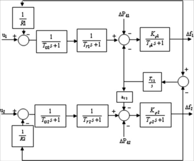 سیستم قدرت دو ناحیه ای در متلب