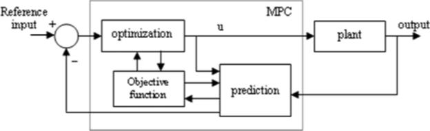 مدل بلوک دیاگرام کنترل پیش بین