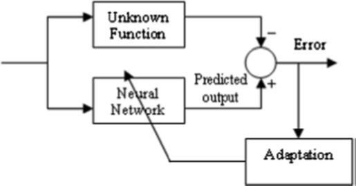 مدل کنترل پیش بین با شبکه عصبی