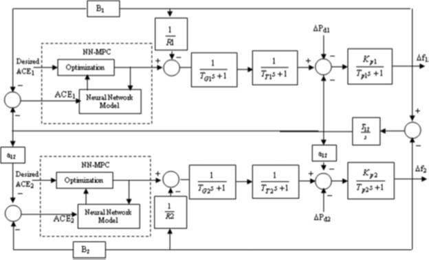 مدل متلب کنترل پیش بین عصبی
