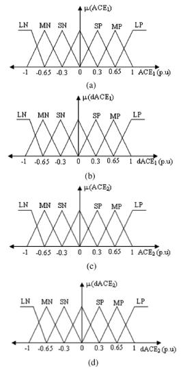توابع عضویت کنترل کننده فازی