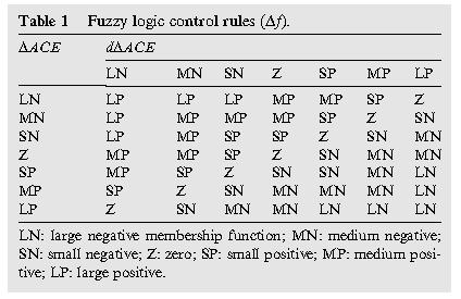 قوانین استنتاج منطق فازی fuzzy rules