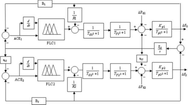 مدل کنترل پیش بین فازی سیستم قدرت دو ناحیه ای