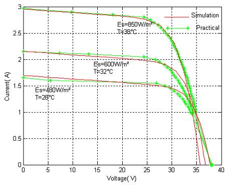 منحنی جریان-ولتاژ PV