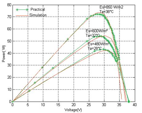 منحنی توان-ولتاژ فتوولتاییک