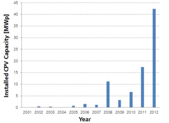 میزان مصرف انرژی خورشیدی