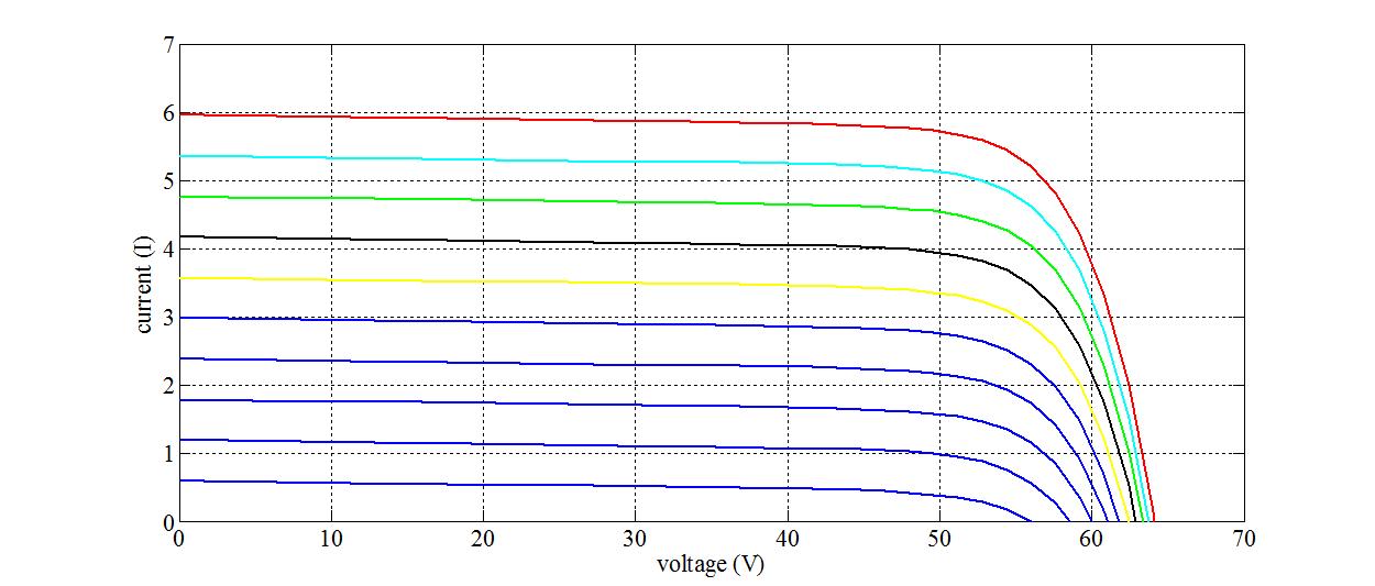 منحنی جریان ولتاژ سلول فتوولتاییک