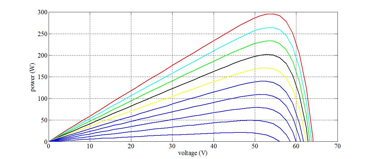 منحنی توان ولتاژ PV