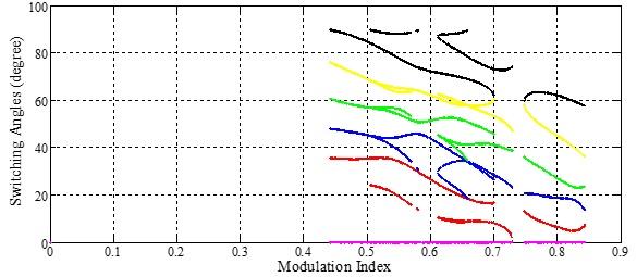 زوایای کلیدزنی اینورتر 11 سطحی با روش نیوتن رافسون