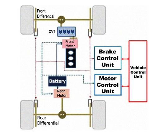 مدل خودرو برقی هیبرید چهار چرخ