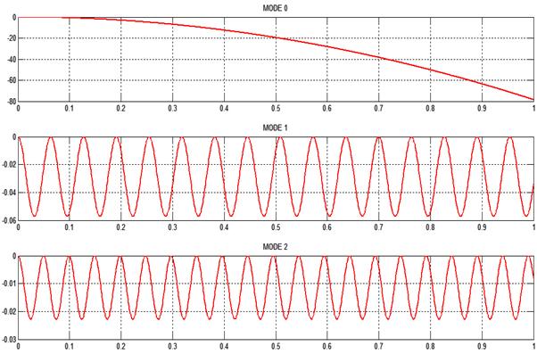 مودهای فرکانس در نوسانات پیچشی